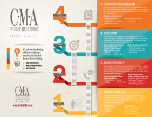 Creative Marketing Alliance Public Relations (PR) Infographic