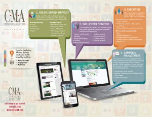 Creative Marketing Alliance Social Media Marketing Infographic