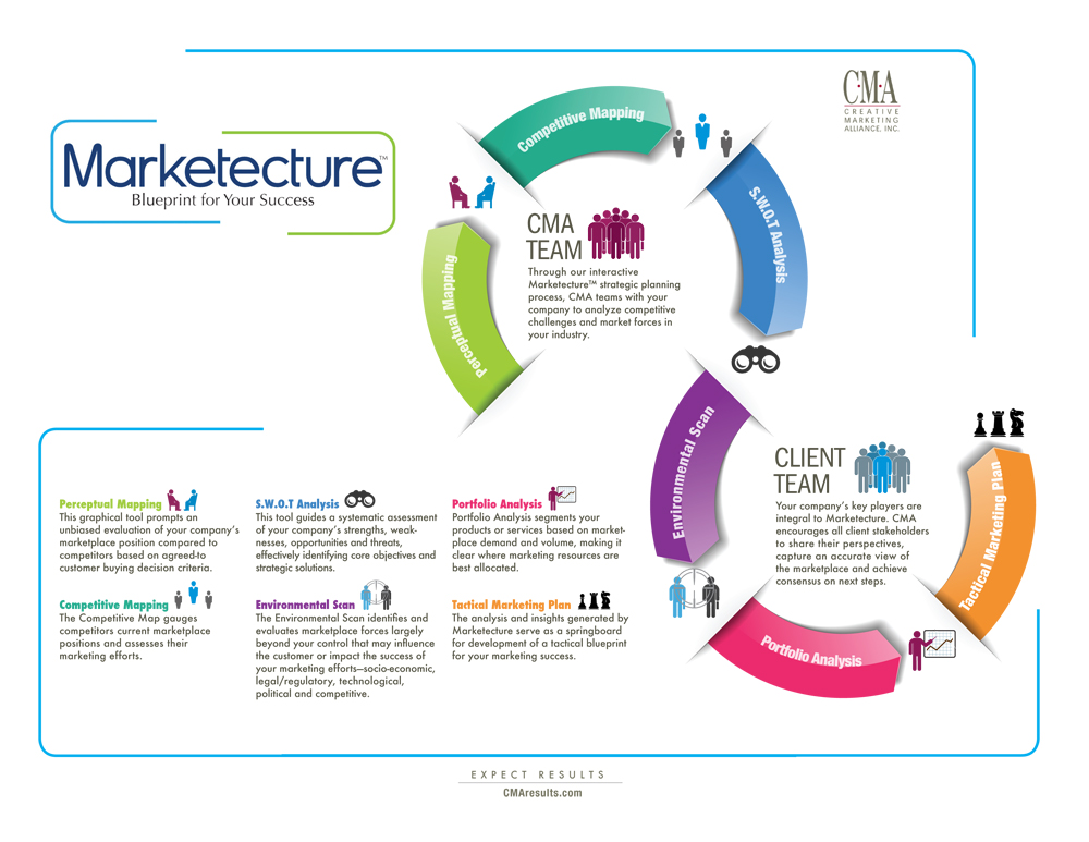 CMA Marketecture - Blueprint for Your Success